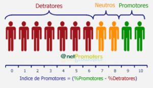 NPS AMERICANO: Gráfico detractores, neutros, promotores